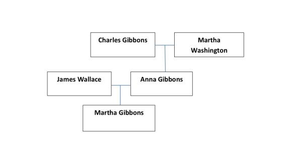 Martha Gibbons Ancestors